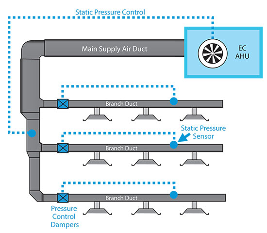 Low Pressure Duct Design